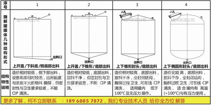 附不锈钢酶解罐其它几种结构方式(供参考),希望能对你的选用有所帮助.